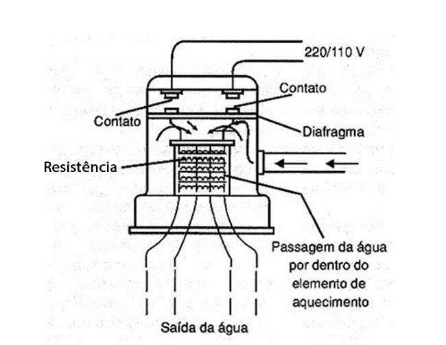 estrutura do chuveiro elétrico